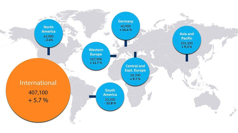 5.7% crecieron las ventas mundiales de Volkswagen en febrero
