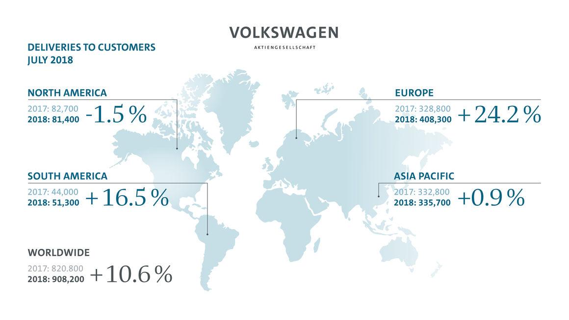 El Grupo Volkswagen ya superó los 6.4 millones de autos vendidos en el año