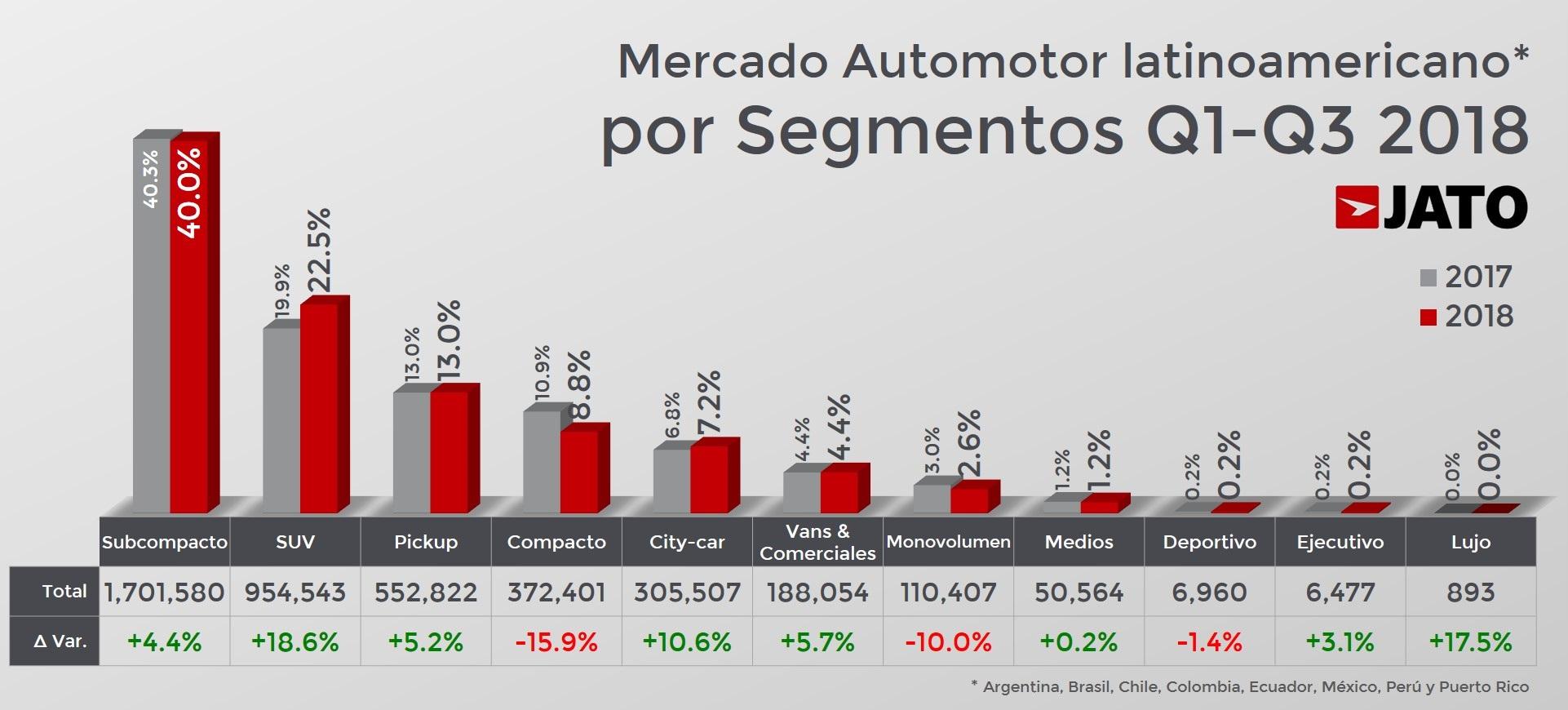 El mercado automotor latinoamericano ha crecido 4.9% de enero a septiembre: JATO