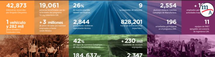 GM de México presentó su Informe de Responsabilidad Social 2018