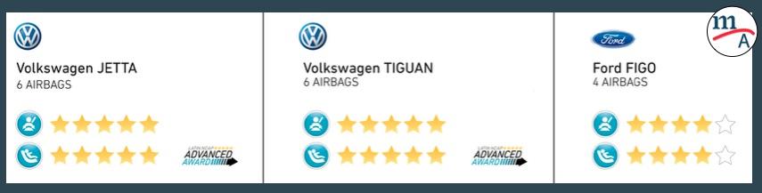 """""""Volkswagen Tiguan y Jetta obtienen cinco estrellas, Ford Figo cuatro"""" Latin NCAP"""
