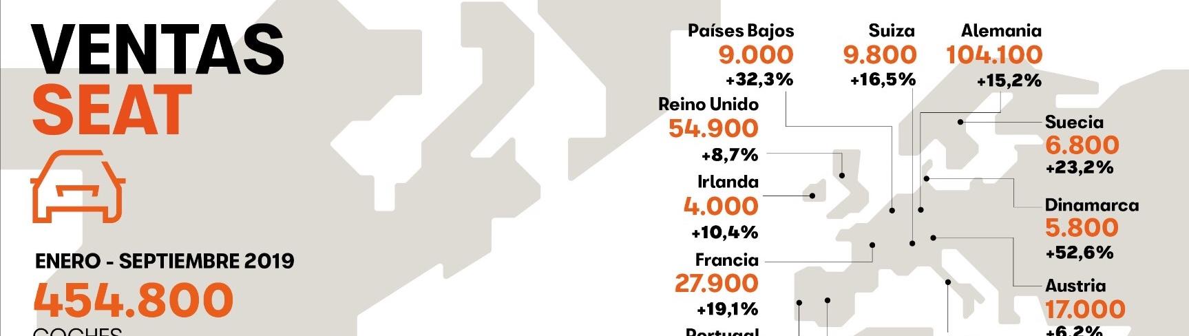 Las ventas mundiales de SEAT alcanzaron un nuevo récord en el año