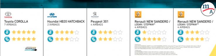 """""""Corolla cinco estrellas. Renault y Peugeot muestran mejoras y el HB20 cuatro estrellas"""", Latin NCAP"""