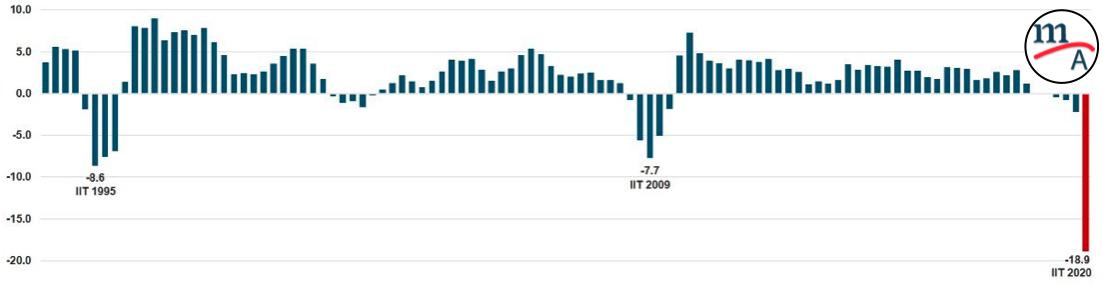 El PIB tuvo su peor caída en su historia: INEGI