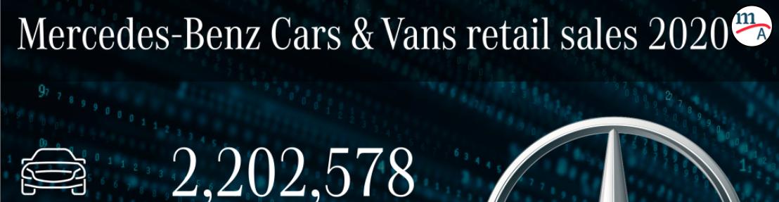 Mercedes-Benz Cars & Vans 2.5 millones de unidades vendidas