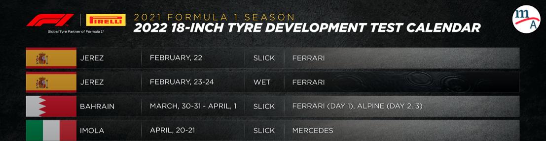 Test de neumáticos de la temporada 2022
