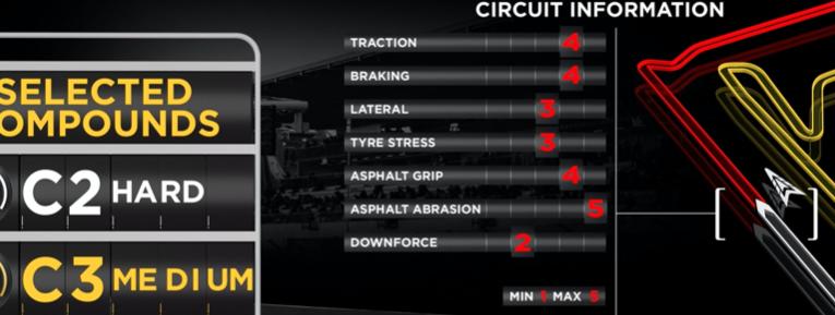 Neumáticos de medio rango para Bahrein GP, Pirelli