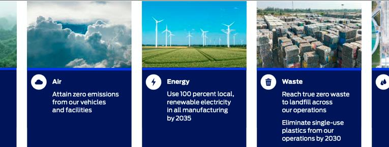 Reporte anual de sustentabilidad de Ford