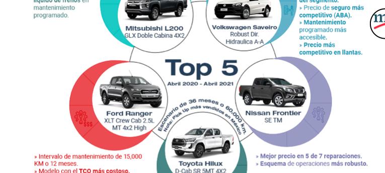Informe de Costo Total de Propiedad de Pickup en México