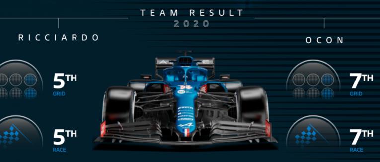 Generalia del Rusia GP por Alpine F1